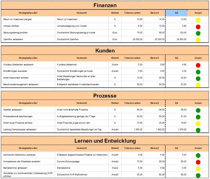 balanced scorecard mit unterschiedlicher visualisierung der kennzahlen  u2013 excel