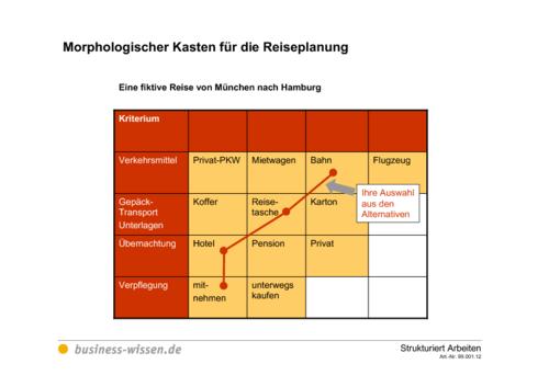 Morphologischer Kasten für die Reiseplanung – Vorlage ...