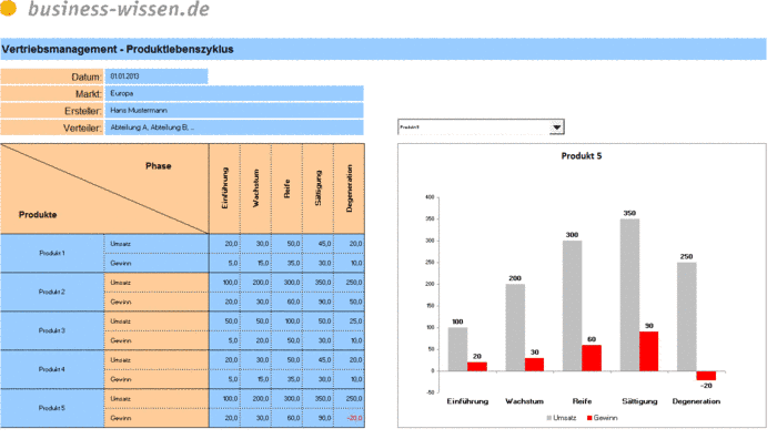 Absatzpotenzial Berechnen : produktlebenszyklus planen kapitel 163 business ~ Themetempest.com Abrechnung