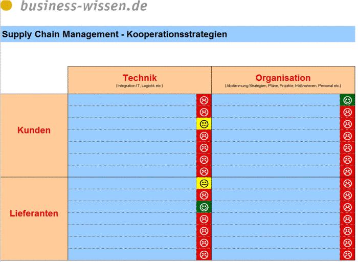 kooperationsstrategien f r das supply chain management