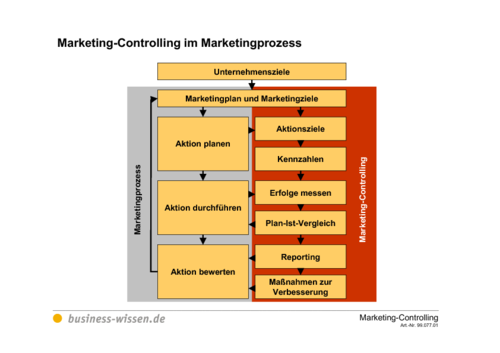 marketing controlling im marketingprozess download
