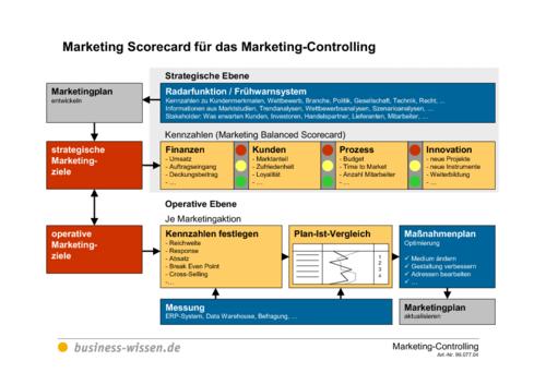 marketing scorecard f r das marketing controlling