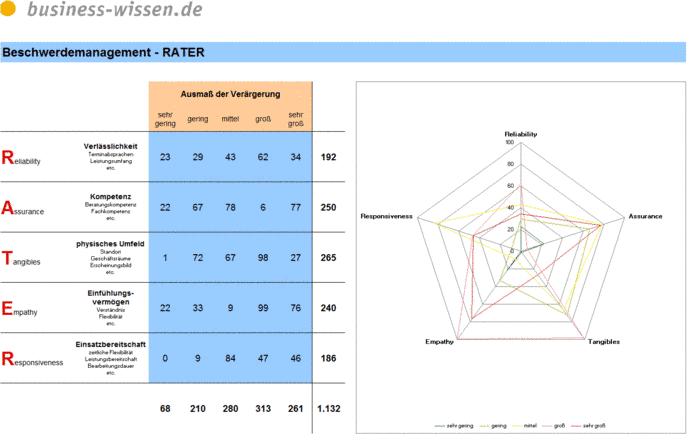 rater diagramm der kundenbeschwerden download business