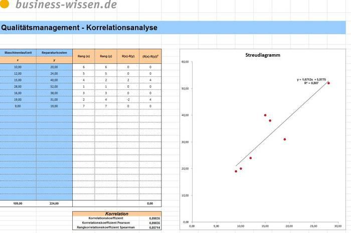 korrelationsanalyse mit streudiagramm download