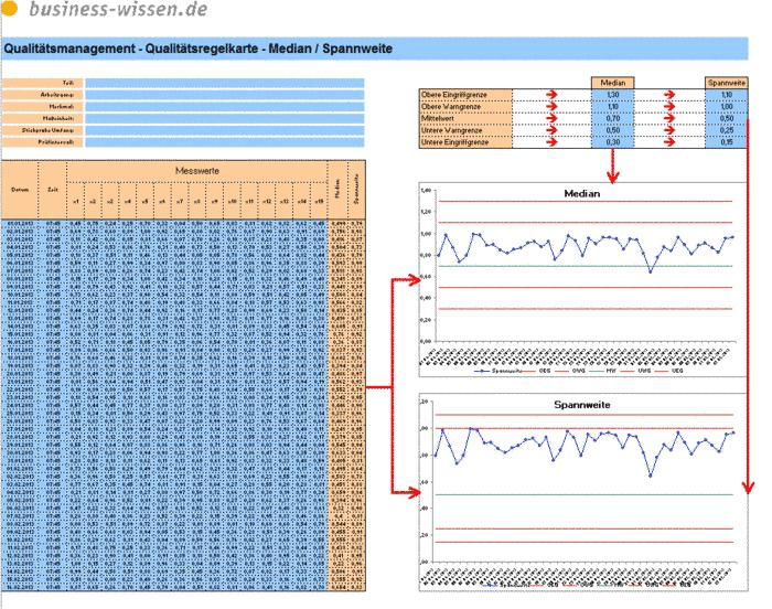 qualit tsregelkarte mit median und spannweite download