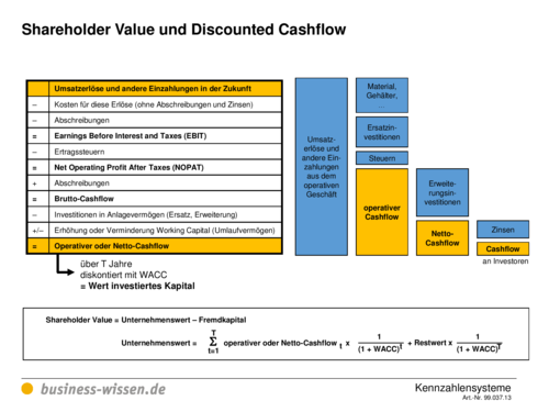 shareholder value und discounted cashflow vorlage. Black Bedroom Furniture Sets. Home Design Ideas
