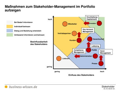 ebook Vernetztes Supply Chain Management: SCM Integration