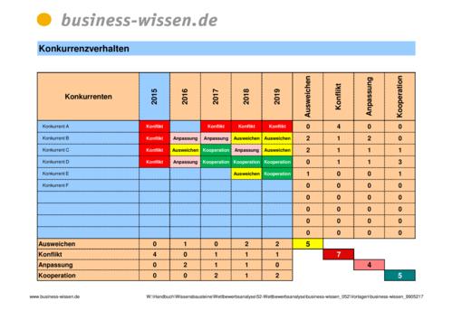 Wettbewerbsstrategien Im Zeitverlauf Vergleichen Vorlage