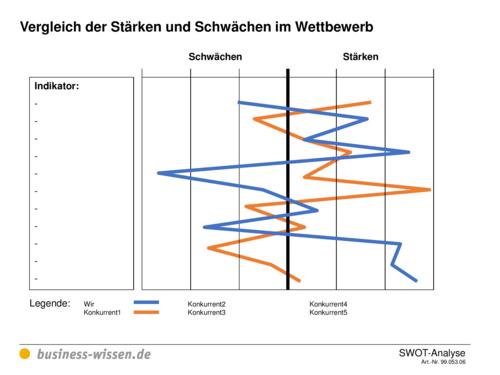 SWOT-Analyse – Management-Handbuch – business-wissen.de