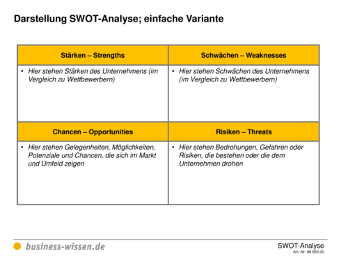 swot analysis of chen one stores