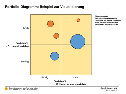 portfolio diagramm beispiel zur visualisierung vorlage. Black Bedroom Furniture Sets. Home Design Ideas