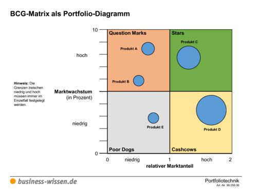 bcg matrix marktanteil und marktwachstum vorlage. Black Bedroom Furniture Sets. Home Design Ideas