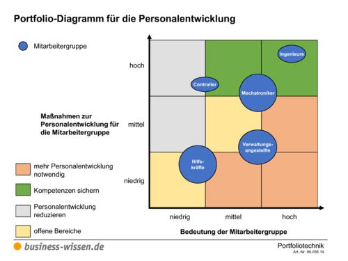 vorschau ihr personalentwicklungskonzept - Personalentwicklungskonzept Beispiel