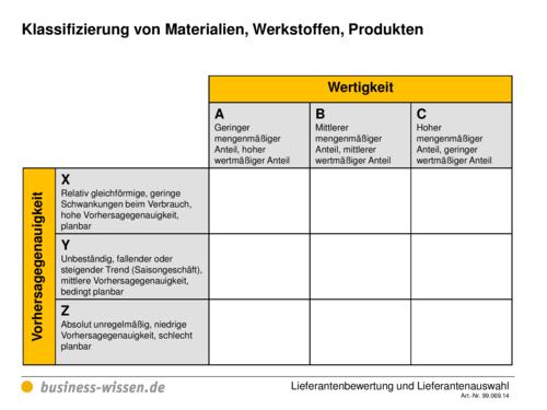 Klassifizierung von Materialien, Werkstoffen, Produkten – Vorlage ...