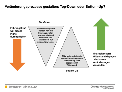 top down leadership vs bottom up Is your strategy planning top-down or bottom-up strategy planning is an area where companies often struggle to find the right approach while developing effective strategy is essential for the ongoing success of your company, it is equally important for businesses to have the right processes behind drafting these plans.