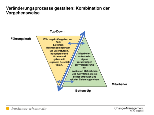 Change-Management – Kapitel 084 – business-wissen.de