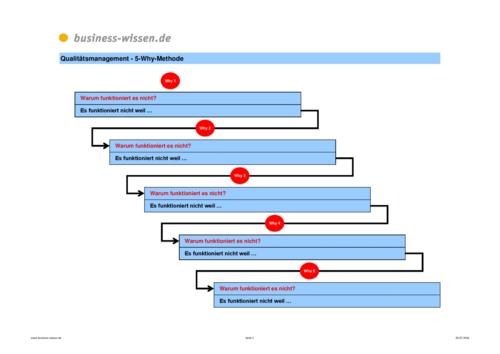 Qualitätsmanagement mit Excel – Kapitel 129 – business-wissen.de