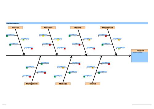 Ishikawa-Diagramm: 7M Ursache-Wirkung – Vorlage – business-wissen.de