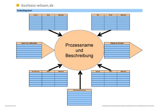 Ausgezeichnet Produktionsflussdiagramm Vorlage Ideen - Entry Level ...