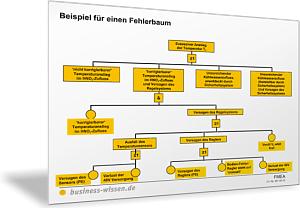 Beispiel für einen Fehlerbaum – Vorlage – business-wissen.de