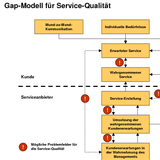 gap modell f r servicequalit t download business