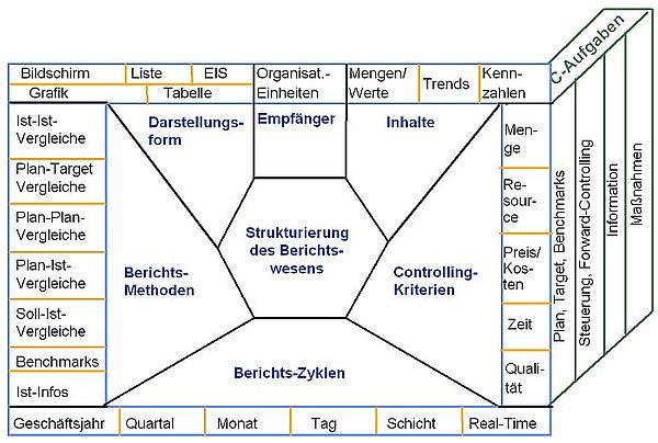 Controlling Reports Einfach Und Verstandlich Erstellen Business Wissen De