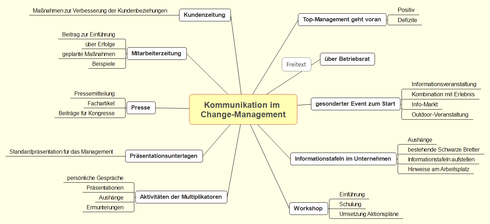 Abbildung 3: Kommunikation im Change-Management