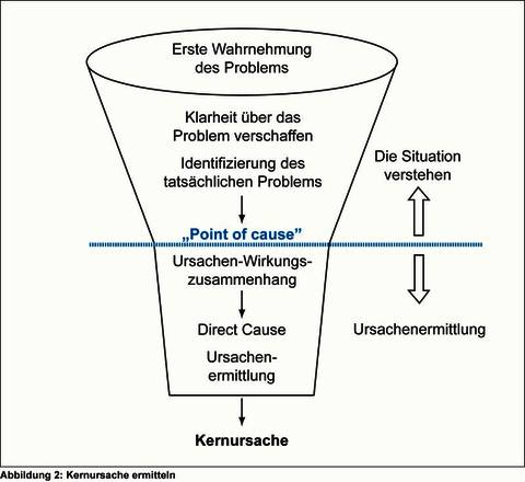 Kernursache des Problems ermitteln. Quelle: Kudernatsch Consulting & Solutions.