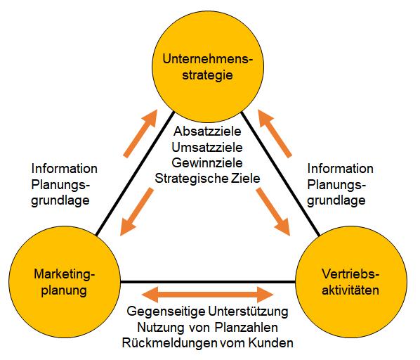 Vorlage für einen Marketingplan – Kapitel 009 – business-wissen.de
