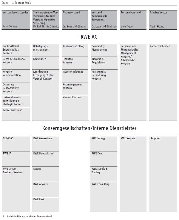 Definition, Funktion und Beispiel eines Organigramms – Organigramm ...