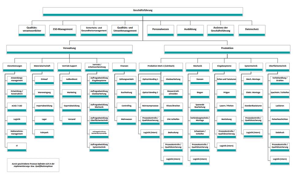 Darstellung Funktionen Und Beispiele Von Organigrammen Organigramm Erstellen Business Wissen De