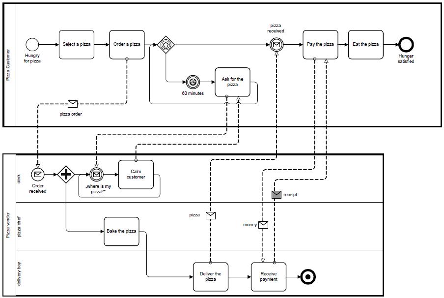 Prozesse Beschreiben Und Modellieren Prozessmanagement Business Wissen De
