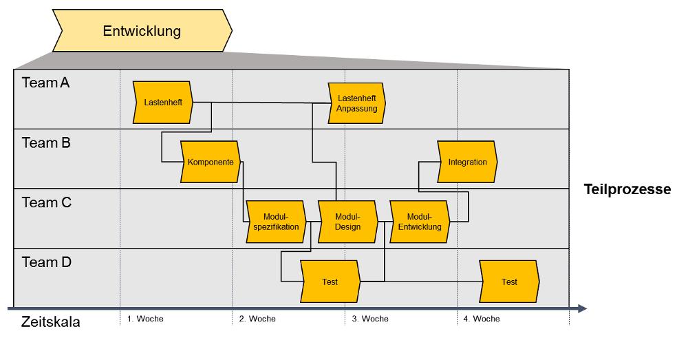 Vorlage für die Prozessanalyse und Prozessplanung – Kapitel 012 ...