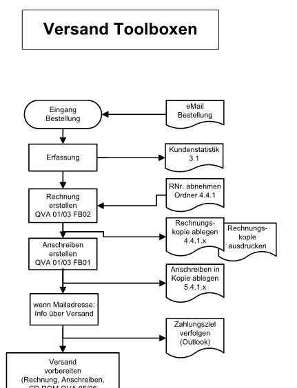 abbildung 4 beispiel fr einen teilprozess ausschnitt - Qualitatsziele Beispiele