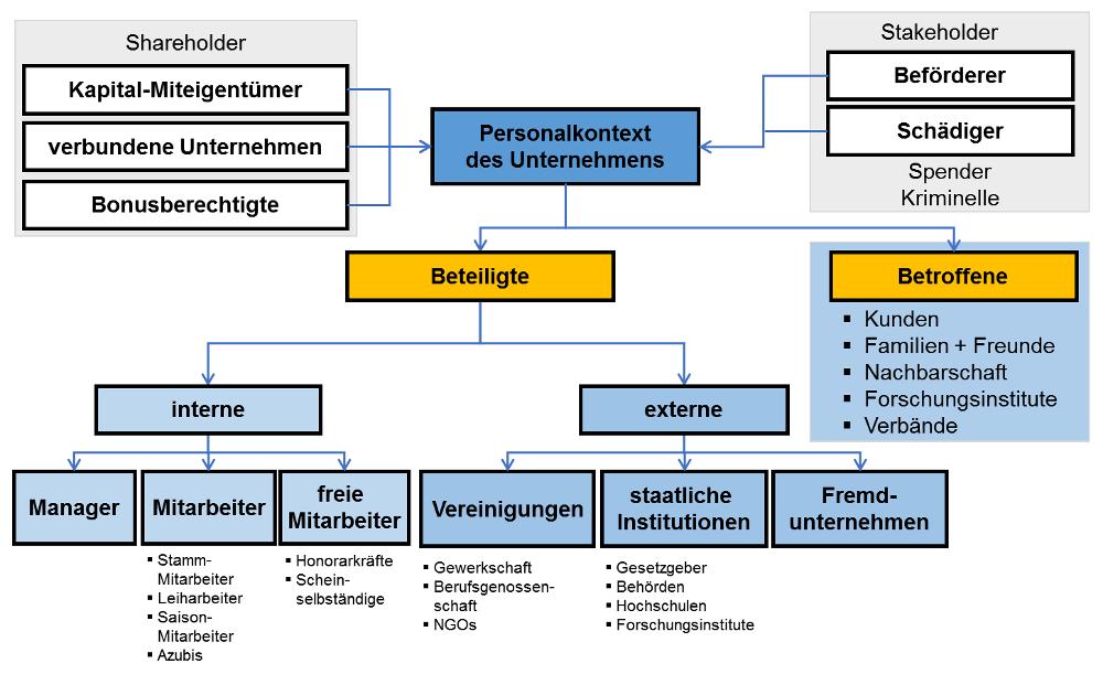abbildung 3 beteiligte und betroffene im qualittsmanagement - Qualitatsziele Beispiele