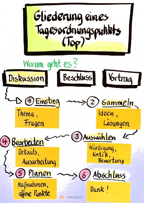 Meeting vorbereiten: Inhalte, Teilnehmer und Ablaufplan – Kapitel ...