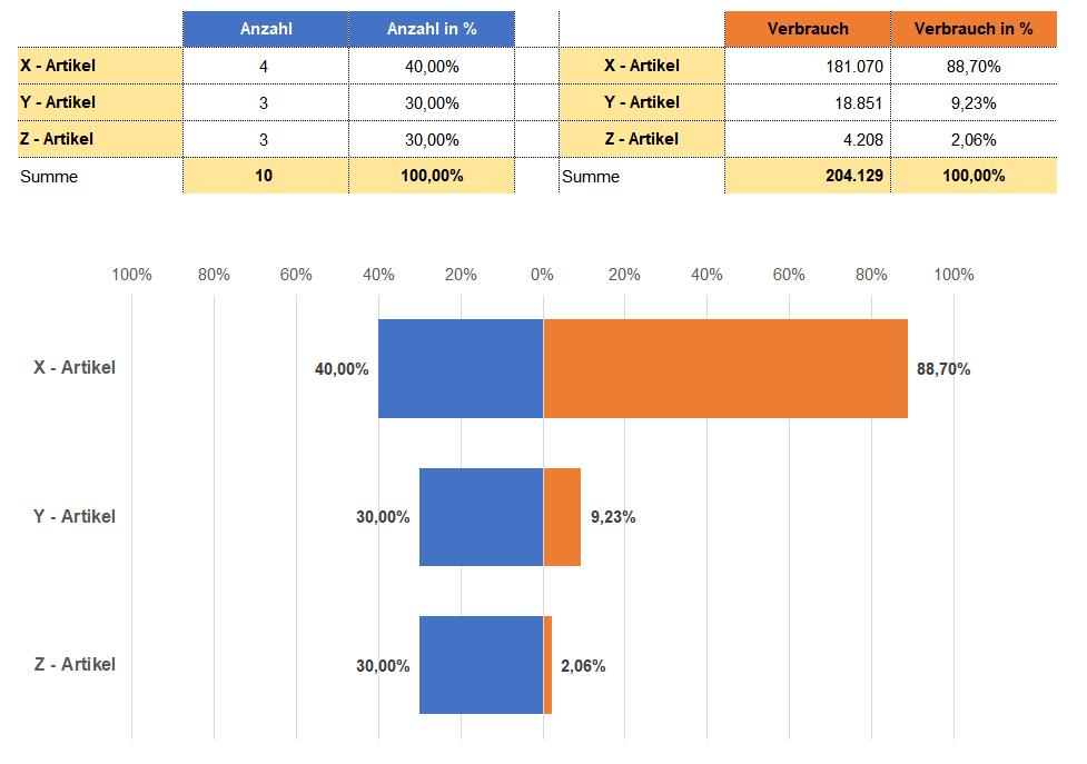 Die Xyz Analyse Als Erganzung Zur Abc Analyse Abc Analyse Business Wissen De