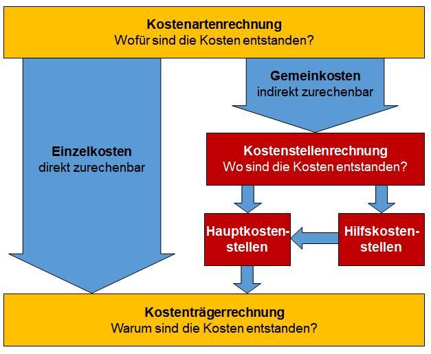 abbildung 2 verrechnung von gemeinkosten ber haupt und hilfskostenstellen - Kostentragerrechnung Beispiel