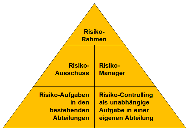 Risikomanagement Im Unternehmen Organisieren Risikomanagement Business Wissen De