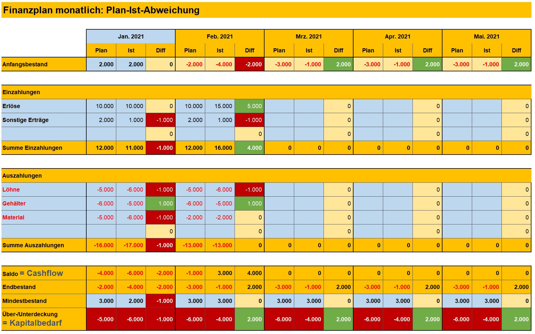 abbildung 1 bersicht finanzplan als excel tabelle - Finanzplan Beispiel