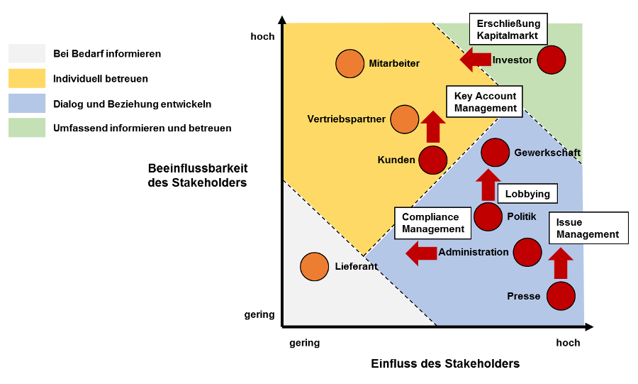 Stakeholder Analyse 4