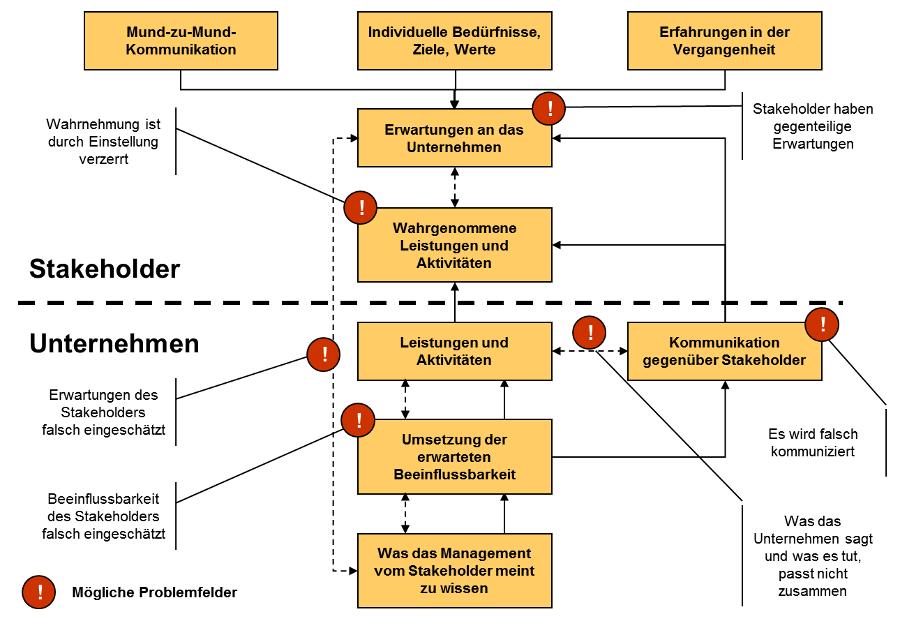 Stakeholderanalyse Erklarung Und Beispiel