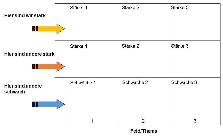 abbildung 4 strken und schwchen im wettbewerb darstellen und ausnutzen - Starken Und Schwachen Beispiele