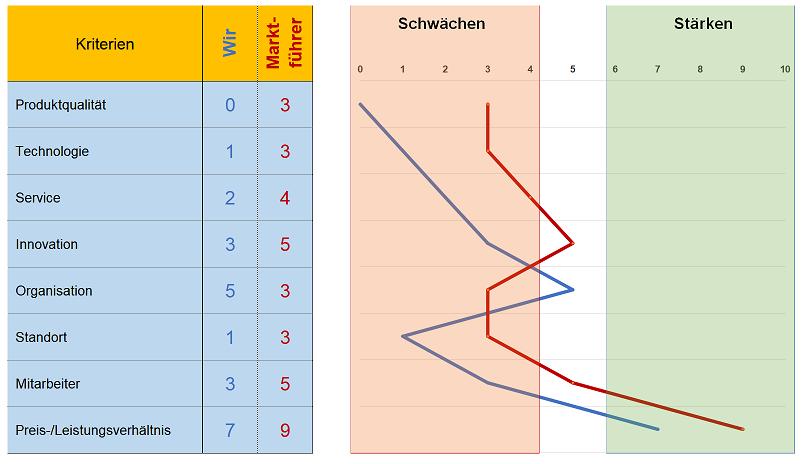 Ergebnisse der SWOT-Analyse aufbereiten und darstellen – Kapitel 053 ...