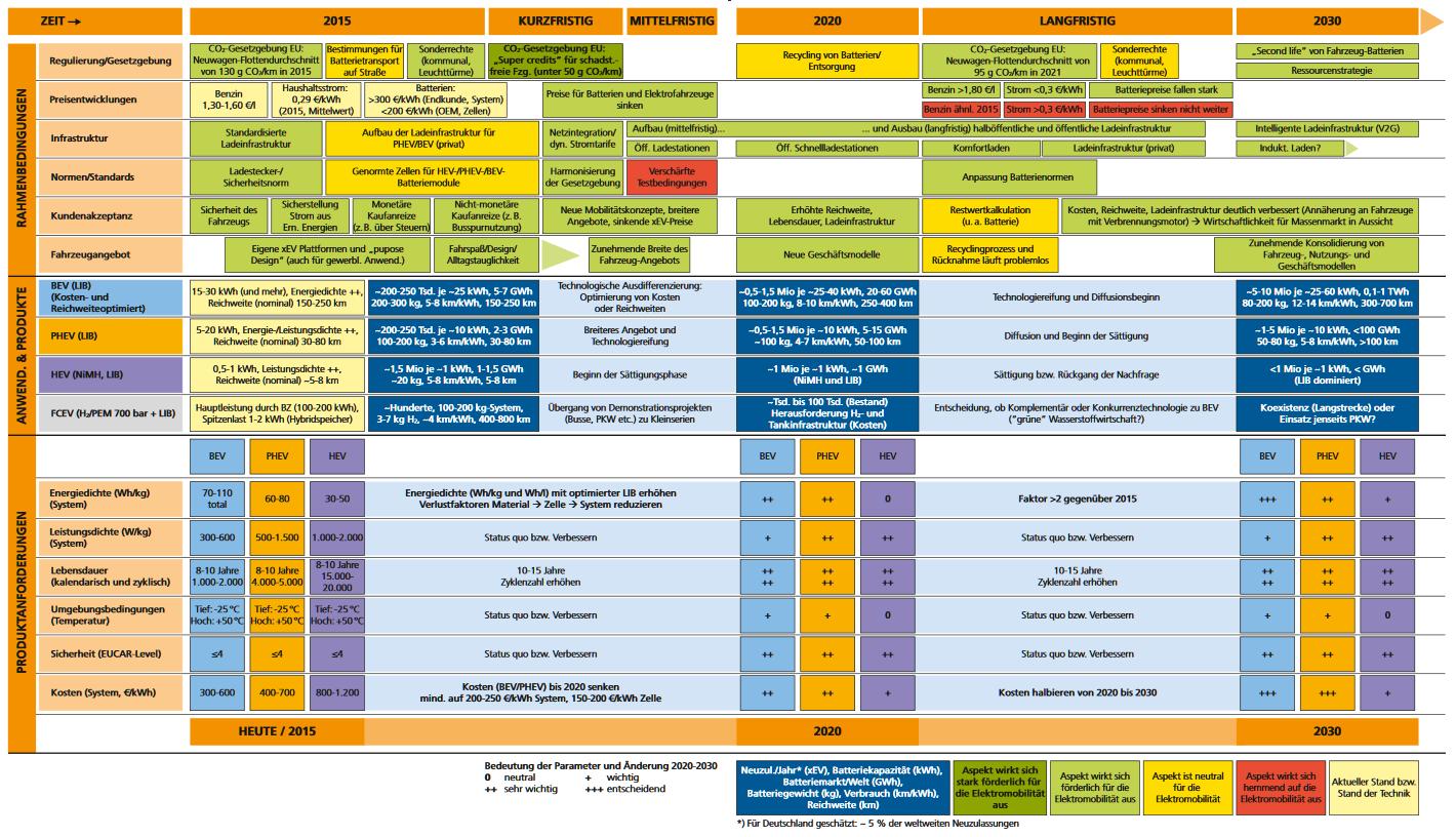 Aufbau und Inhalte einer Roadmap und Beispiele – Roadmap entwickeln ...