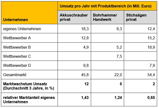Portfoliotechnik am Beispiel erklärt – Kapitel 058 – business-wissen.de