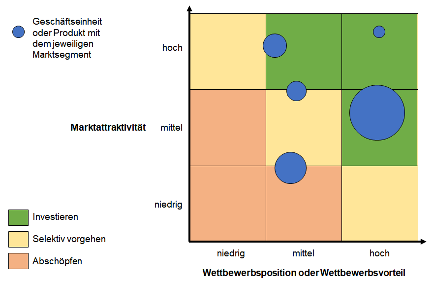 Wettbewerbsposition-Marktattraktivitäts-Matrix als Portfoliotechnik ...