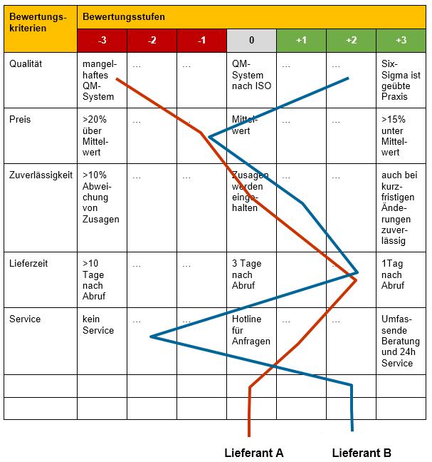 Lieferantenbewertung Mit Punkt Bewertung Profilanalyse Und