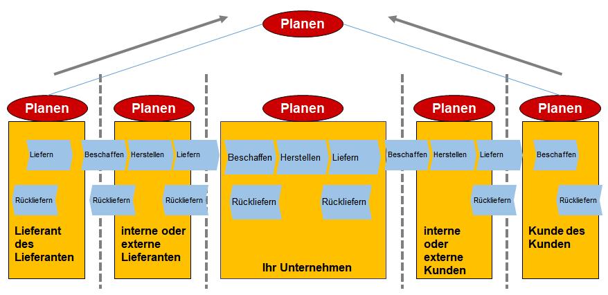Scor Modell Fur Das Supply Chain Management Supply Chain Management Scm Business Wissen De
