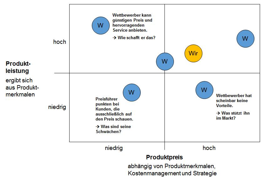 Produktmerkmale festlegen – Kapitel 076 – business-wissen.de